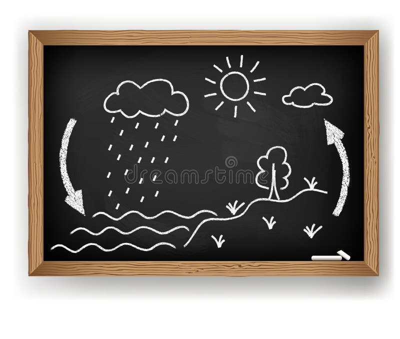 Ciclo dell'acqua illustrazione di stock