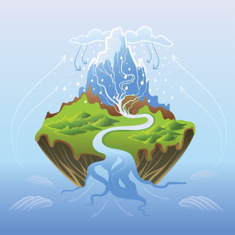 Ciclo dell'acqua in natura, illustrazione di vettore royalty illustrazione gratis