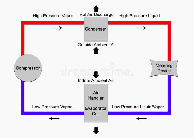 Ciclo di refrigerazione di base illustrazione vettoriale