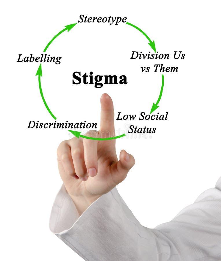 ciclo di stigma fotografia stock libera da diritti