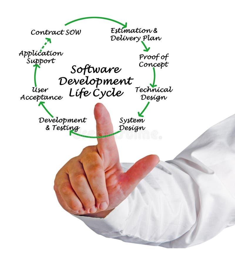 Ciclo di vita di sviluppo di software fotografia stock