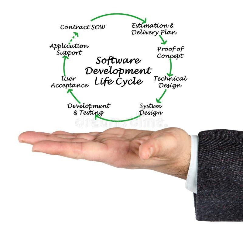 Ciclo di vita di sviluppo di software immagine stock libera da diritti