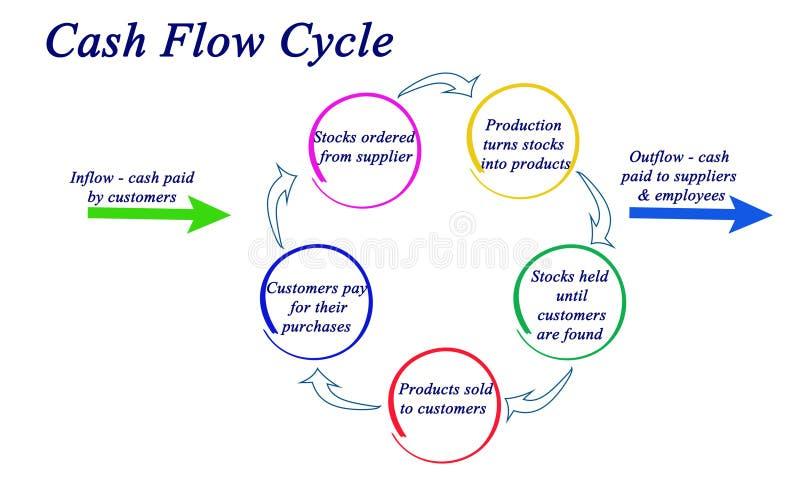 Ciclo do fluxo de caixa ilustração stock