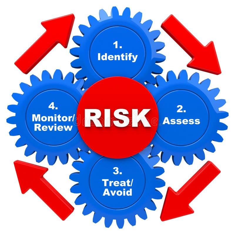 Ciclo do modelo de gestão de riscos da segurança ilustração do vetor