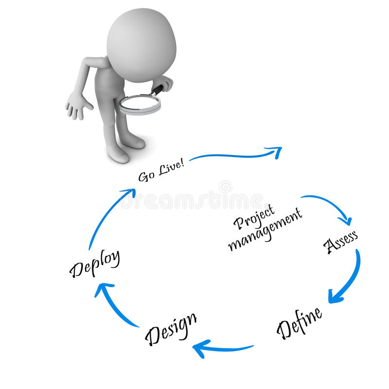 Ciclo do projeto ilustração stock