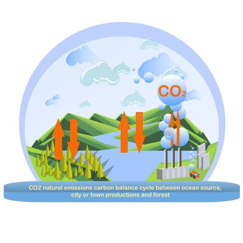 Ciclo naturale del bilancio del carbonio delle emissioni dell'anidride carbonica fra le produzioni della fabbrica della pianta, l royalty illustrazione gratis