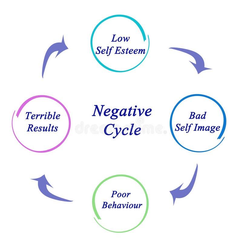 Ciclo negativo illustrazione di stock