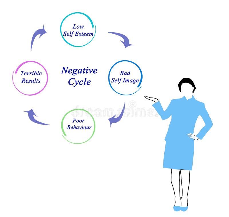 Ciclo negativo illustrazione vettoriale