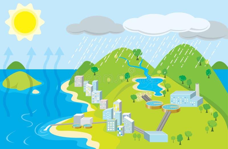 Ciclo urbano da água ilustração stock