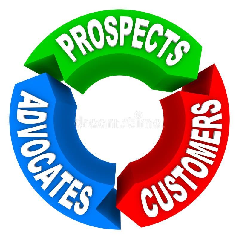Ciclo vital del cliente - convertir perspectivas a los clientes a Advoca libre illustration