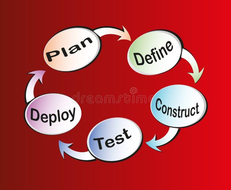 Ciclo vital del desarrollo de programas ilustración del vector