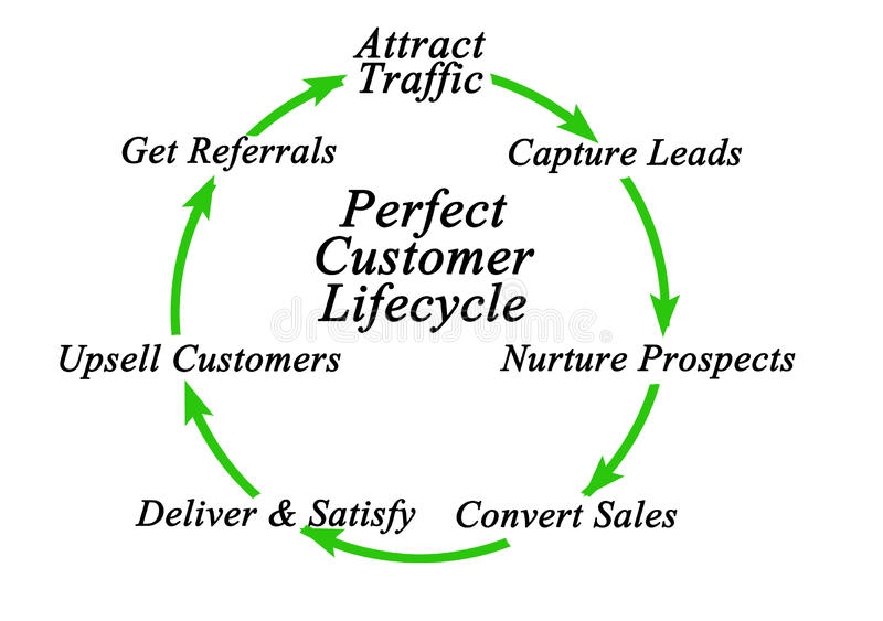 Ciclo vital perfecto del cliente stock de ilustración