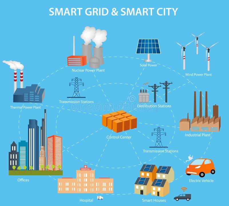 Cidade esperta e conceito da grade de Smart ilustração stock