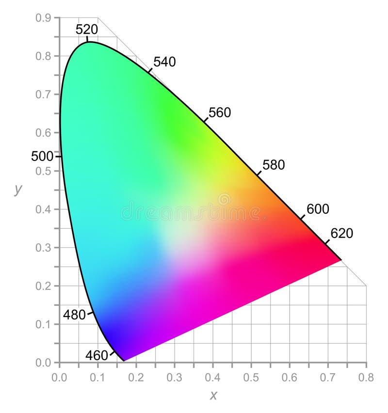 CIE chromata diagram - kolory widzieć światłem dziennym ilustracja wektor