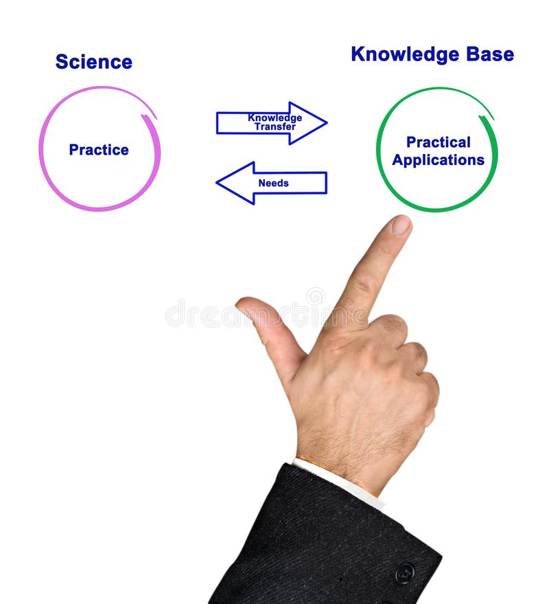 Ciencia y práctica imagen de archivo libre de regalías
