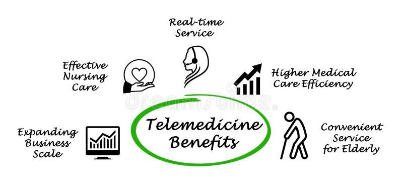 Cinco benefícios da telemedicina ilustração do vetor