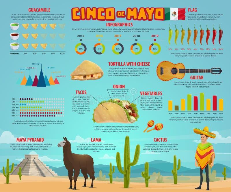 Cinco de Mayo infographic con il grafico messicano del partito illustrazione di stock