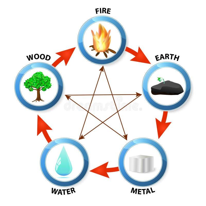 Cinq éléments illustration stock