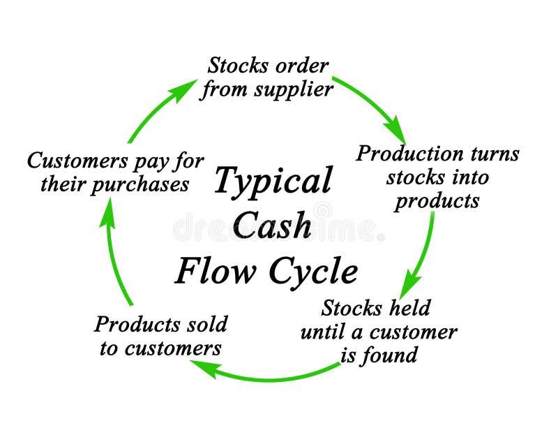 Cinq composants de cycle de flux de liquidités photos stock