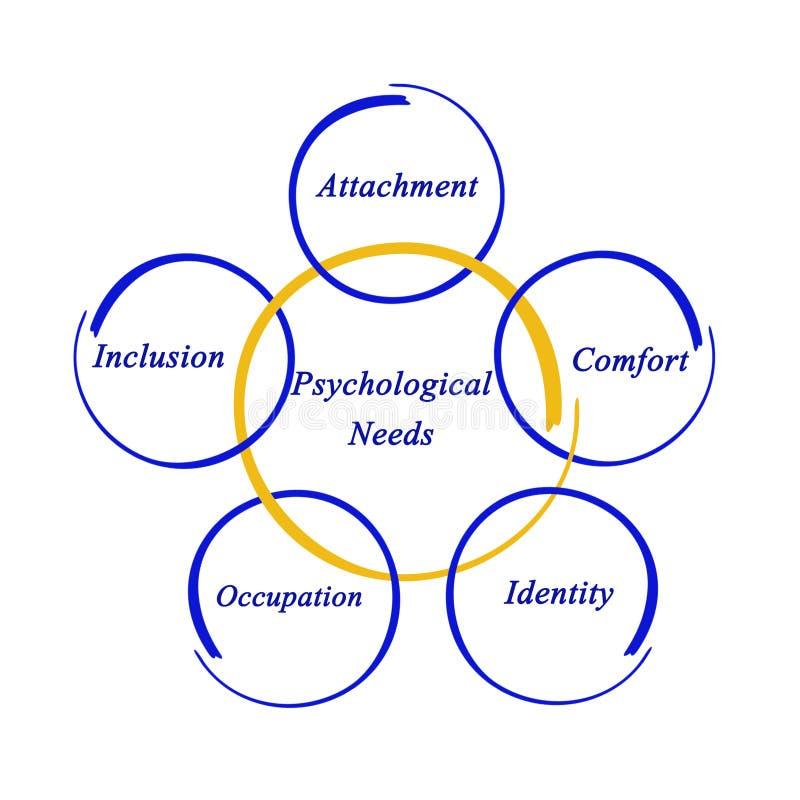 Cinque bisogni psicologici immagini stock
