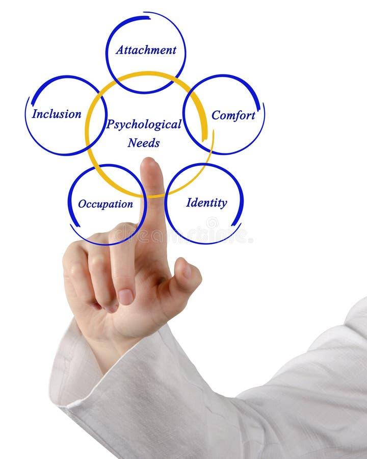 Cinque bisogni psicologici immagine stock libera da diritti