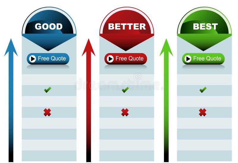 Circle Good Better Best Chart stock illustration