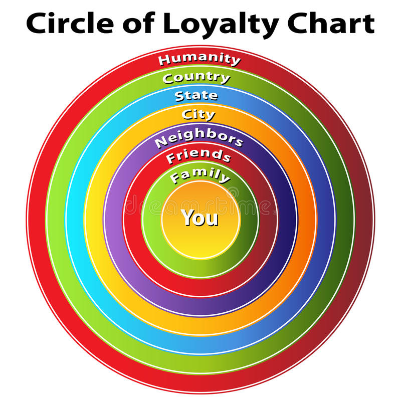 Circle of Loyalty Chart. An image of a circle of loyalty chart stock illustration