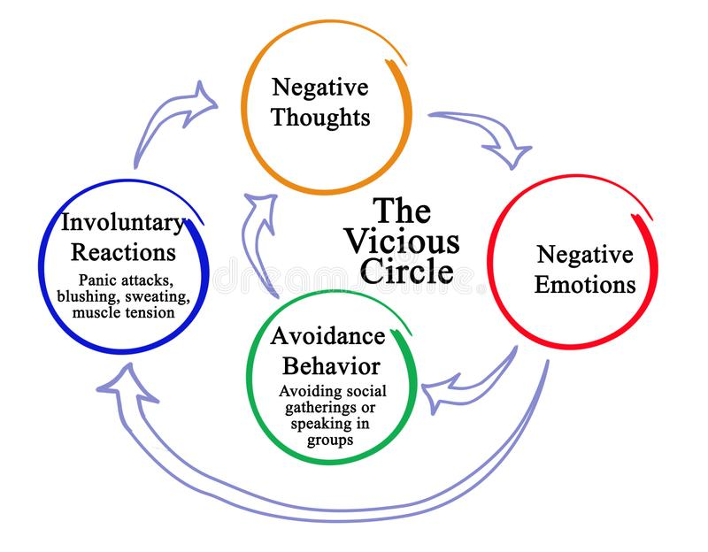 Circle of negative thoughts stock illustration