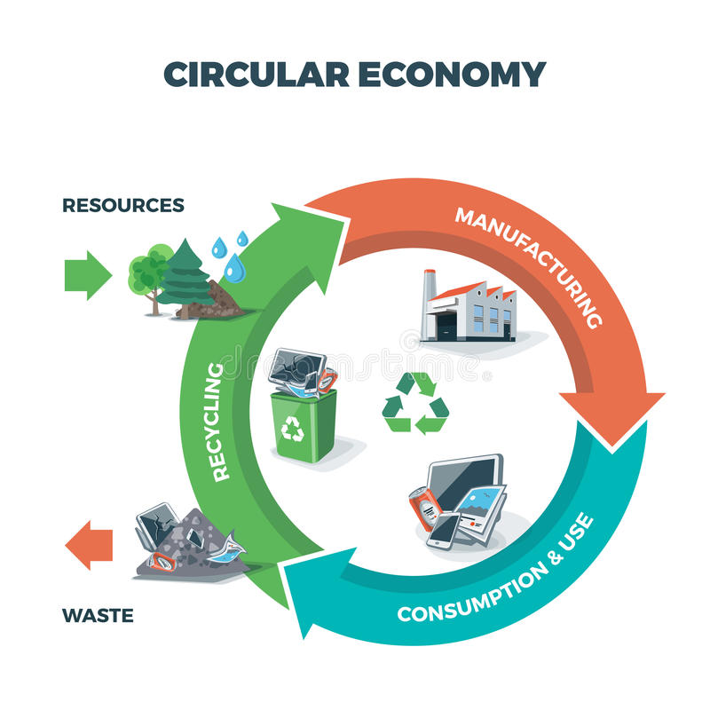 Free Circular Economy Illustration Royalty Free Stock Image - 67903356