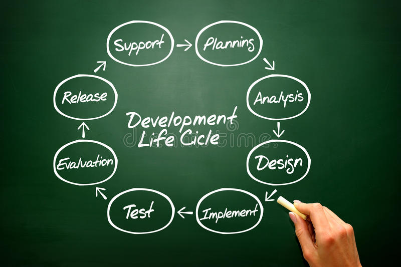 Circular flow chart of life cycle development process on stock photography