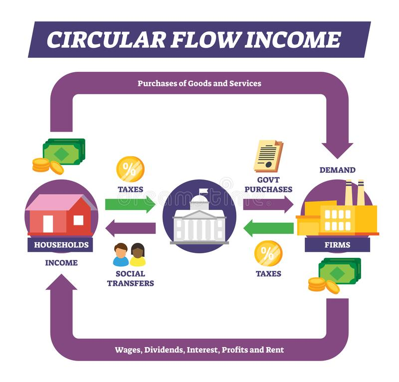 Circular flow income vector illustration. Labeled money explanation scheme. royalty free illustration