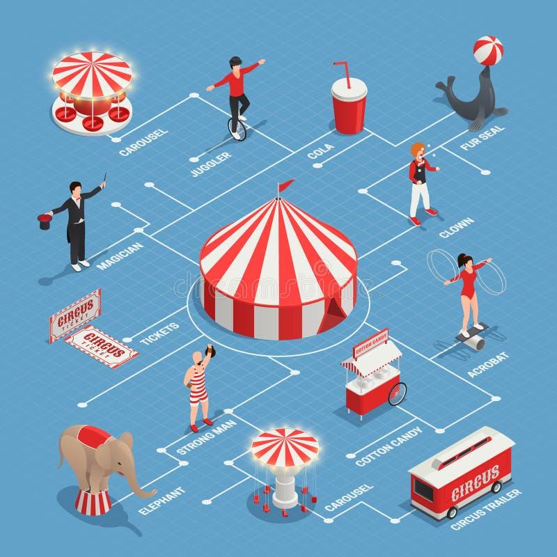 Circus Isometrisch Stroomschema royalty-vrije illustratie