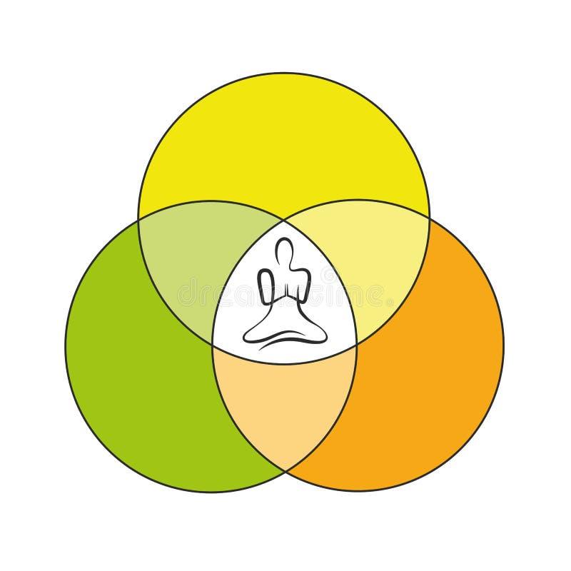 Cirkel för jämvikt för yogapersonteckning stock illustrationer