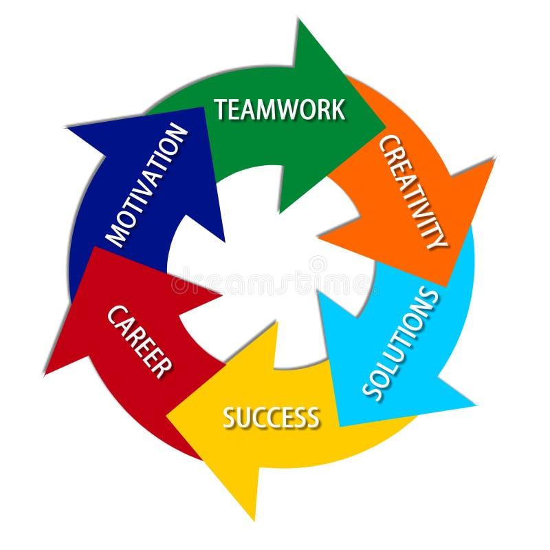 Cirkel van succes stock illustratie