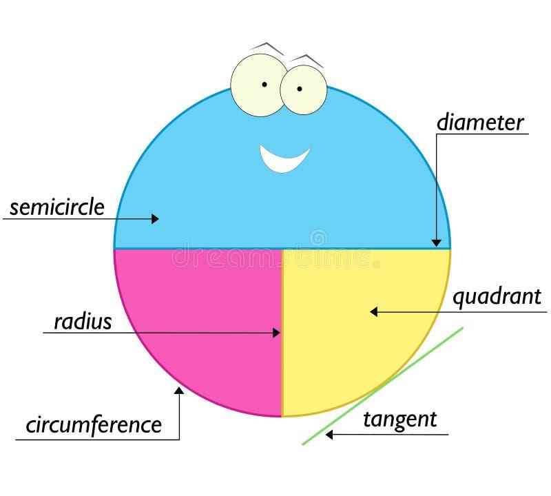 Cirkelbeståndsdelar - skolutbildning för ungar stock illustrationer
