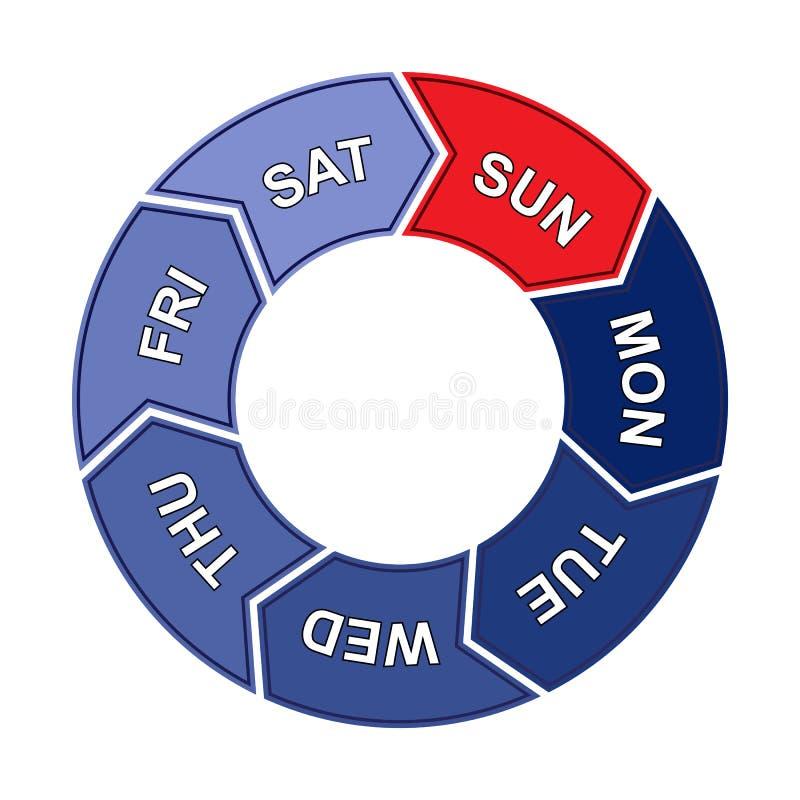 Cirkeldiagram met dagen van de week Zes werkdagen en één rustdag royalty-vrije illustratie