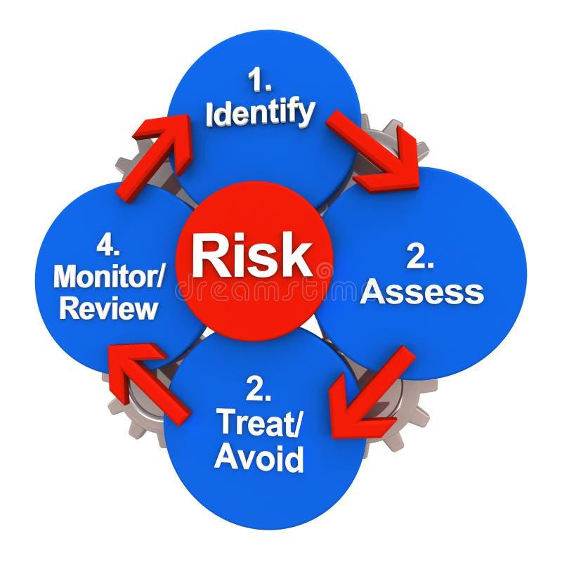 cirkulera säkerhet för risken för administrationsmodellen stock illustrationer