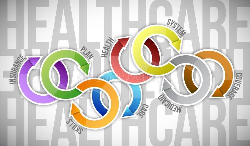 Cirkulering för sjukvårddiagrambegrepp. illustration stock illustrationer