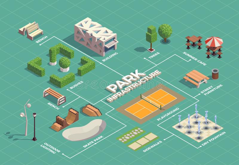 City Park Isometric Flowchart. City park infrastructure isometric flowchart with skateboarding extreme sport facilities tennis court walking paths fountains vector illustration