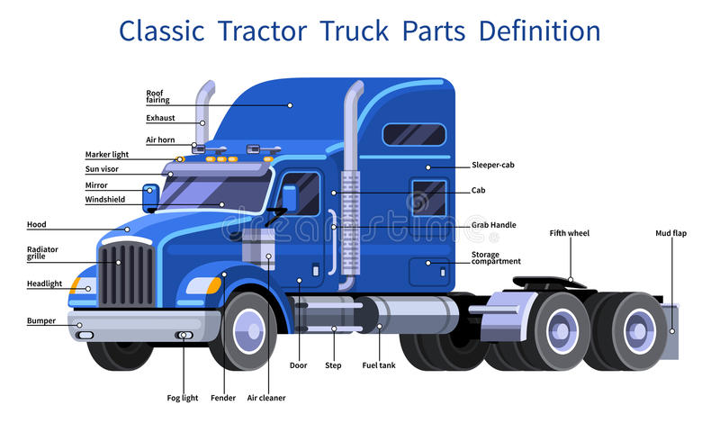 Classic Tractor Truck Parts Definition Stock Vector
