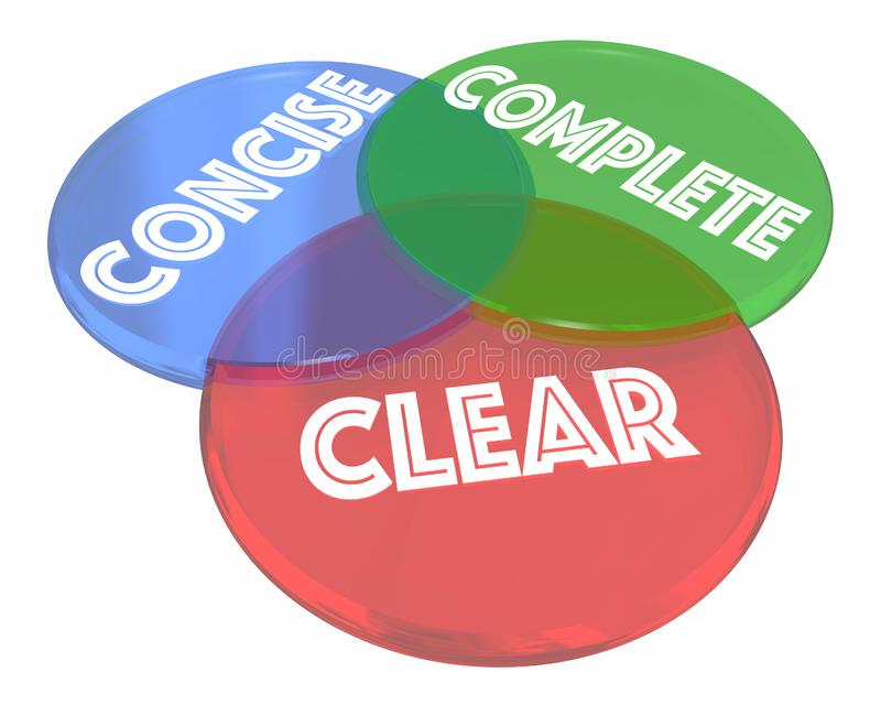 Clear Concise Complete Communication Venn Diagram. 3d Illustration royalty free illustration