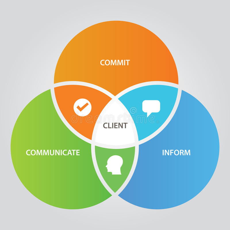 Client relationship business concept of communication with customer three circle overlap. Vector royalty free illustration