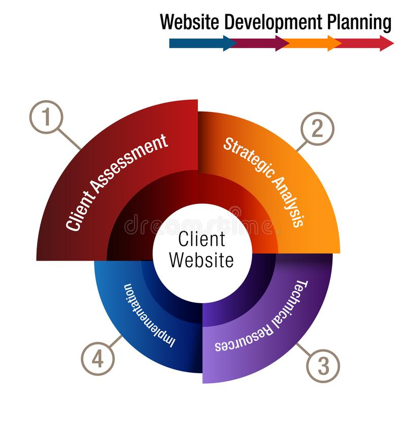 Client Website Development Planning Wheel Chart. An image of a Client Website Development Planning Wheel Chart stock illustration