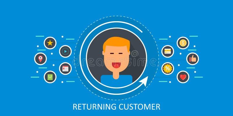 Cliente de vuelta, lealtad del cliente, retención, experiencia, relación de negocio, concepto de la gestión Bandera plana del vec libre illustration