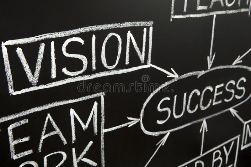 Download Closeup Image Of Vision Flow Chart On A Blackboard Stock Photo - Image: 20399438