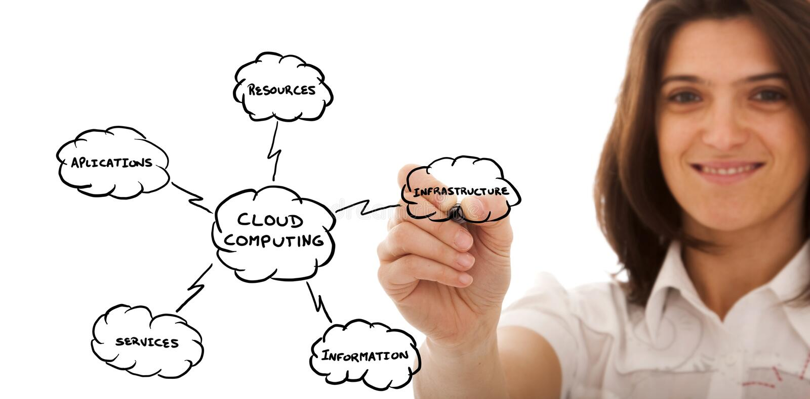 Cloud Computing. Businesswoman drawing a Cloud Computing schema on the whiteboard (selective focus