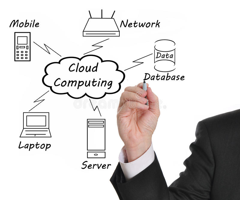 Cloud Computing. Businessman drawing a Cloud Computing diagram on the whiteboard