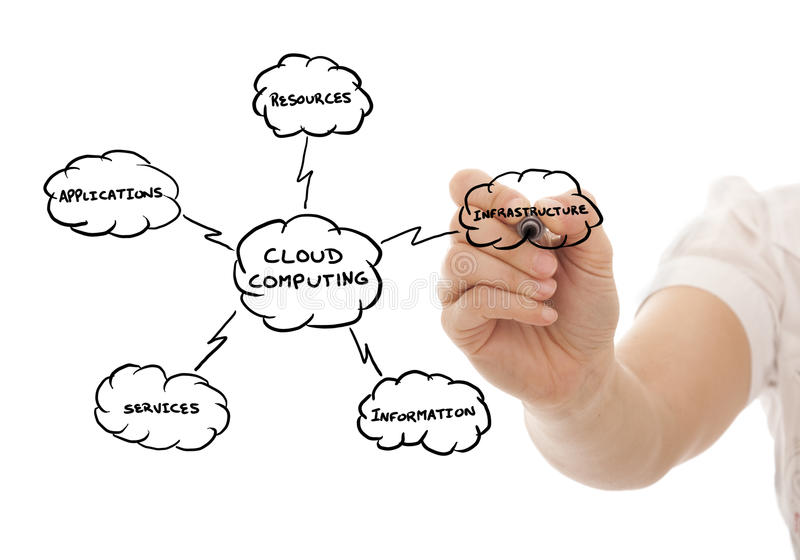 Cloud Computing. Hand drawing a Cloud Computing schema on the whiteboard (selective focus