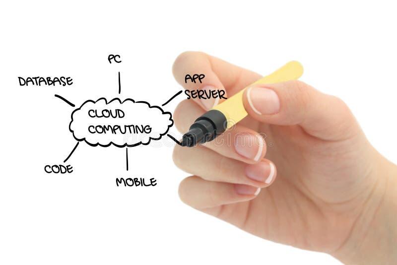 Download Cloud computing stock photo. Image of hands, imagination - 18350032