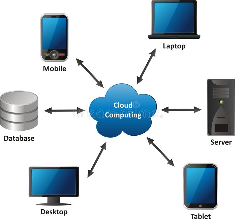 Cloud Computing. Concept on white background